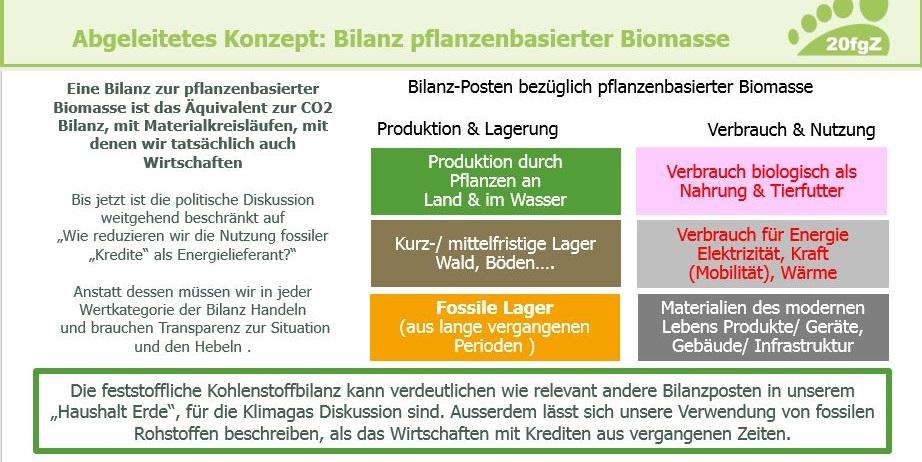 Bilanz pflanzlicher Biomasse